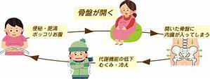 産骨悪循環